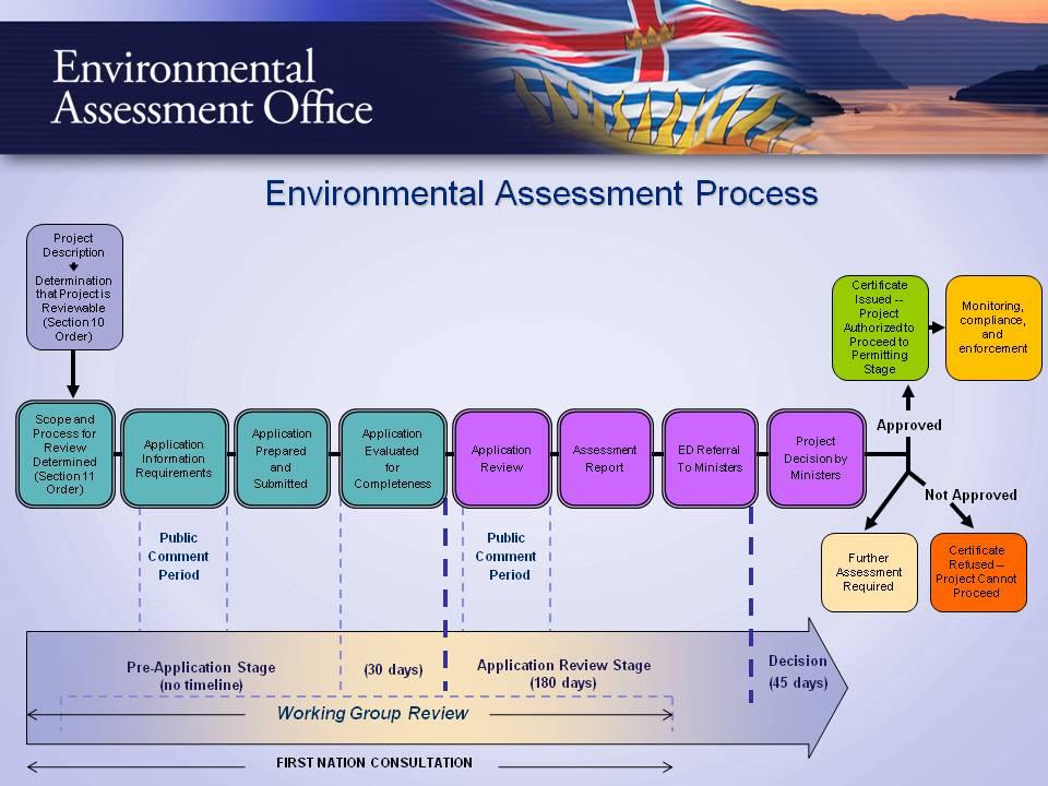 projet utn et impact environnemental